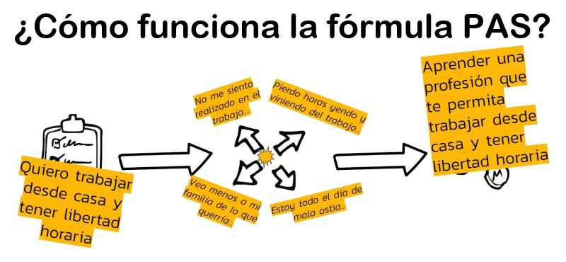 Esquema de la fórmula PAS aplicada en el curso adopta un copywriter