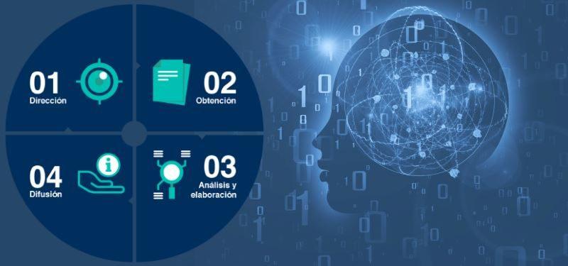 Curso de OSINT online. Las fases del ciclo de inteligencia