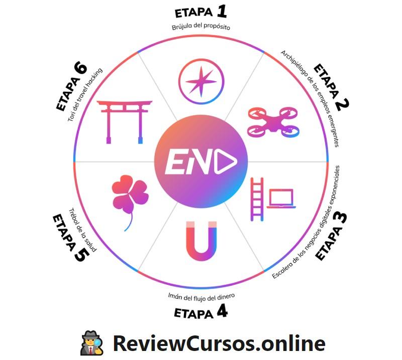 Opinión de la Escuela Nómada Digital (END). Análisis del área de alumnos de Antonio G.